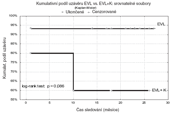 Hodnocení trvání uzávěrů metodikou podle Kaplana-Meiera ve srovnatelných souborech Graph 3. Evaluation of occlusions according to Kaplan- Meier method for comparable cohorts