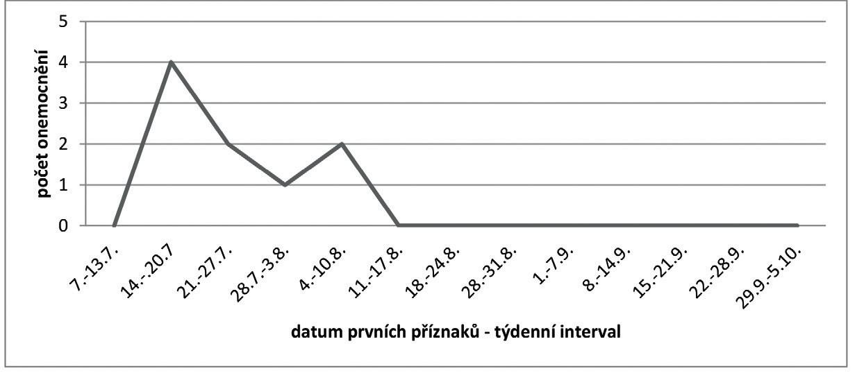 Epidemická křivka alimentární nákazy – nákaza v penzionu (epidemický výskyt  v Královéhradeckém kraji v roce 2014) Fig. 4. Epidemic curve of alimentary infection – infection in guesthouse (epidemic occurance in the Hradec Králové Region in 2014)
