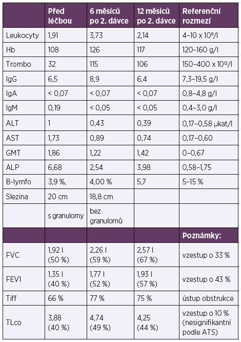 Porovnání vybraných laboratorních parametrů a funkčních charakteristik před léčbou, v jejím průběhu a po ukončení<br> Table 1. Comparison of selected laboratory parameters and functional characteristics pre-, peri-, and post-treatment