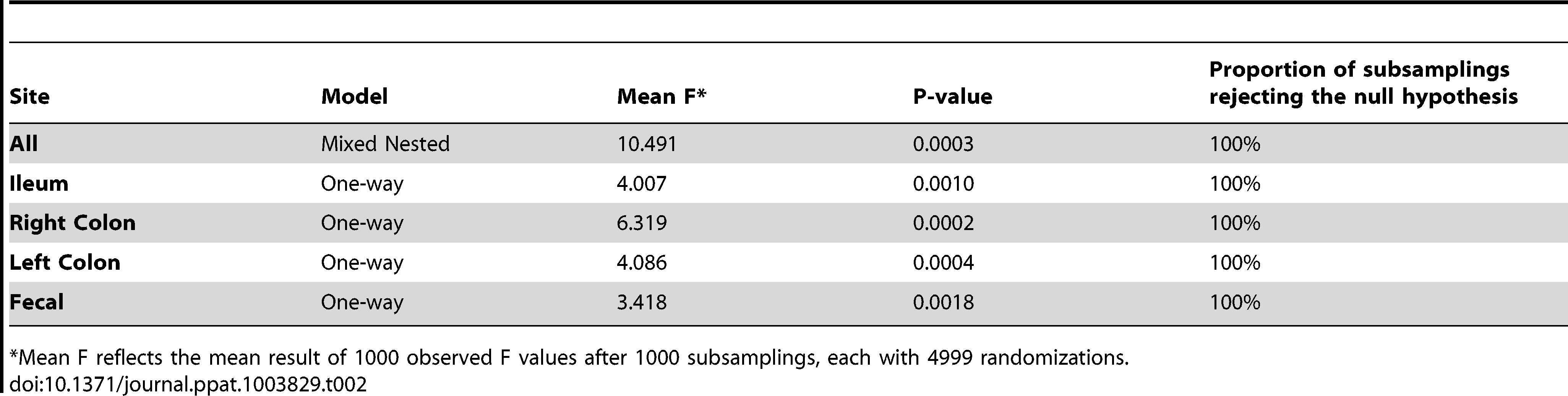 PerMANOVA summary results.