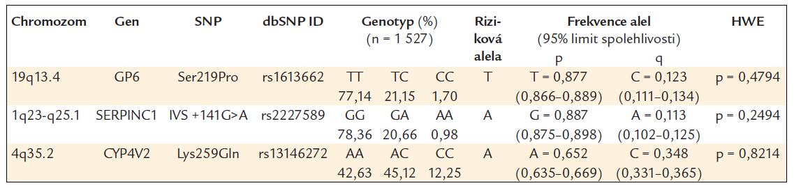 Frekvence genotypů a alel ve sledované české populaci.