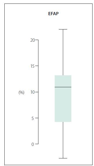 Obr. 1 Procentuální změna celkového skóre v testu Emory Functional Ambulation Profile (EFAP). Fig. 1. Percentual change in Emory Functional Ambulation Profile test.