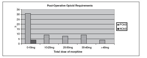 Post-operative opioid requirements in patients given TAP block. (PCAS – Patient Controlled Analgesia System, NCAS – Nurse