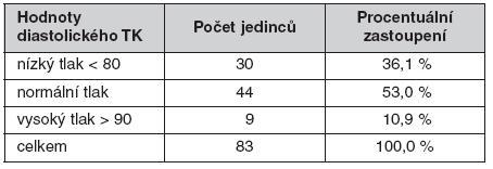 Naměřené hodnoty diastolického tlaku krve