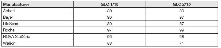 Successfullness (%) for glucometers of some manufacturers in SEKK program 2015 (D<sub>max </sub>= 10 %)