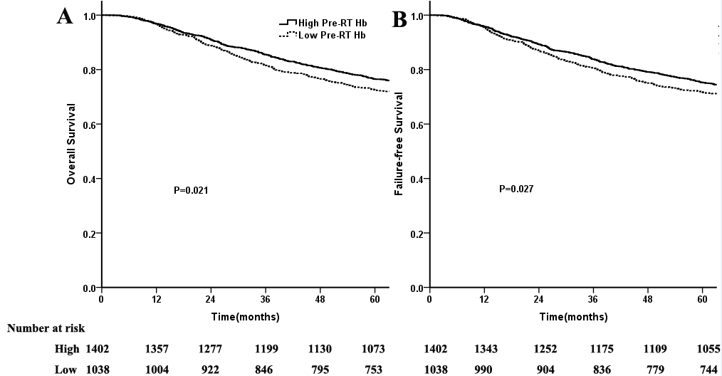 Figure S3. Comparison of survival between patients with high and low Pre-RT Hb levels.