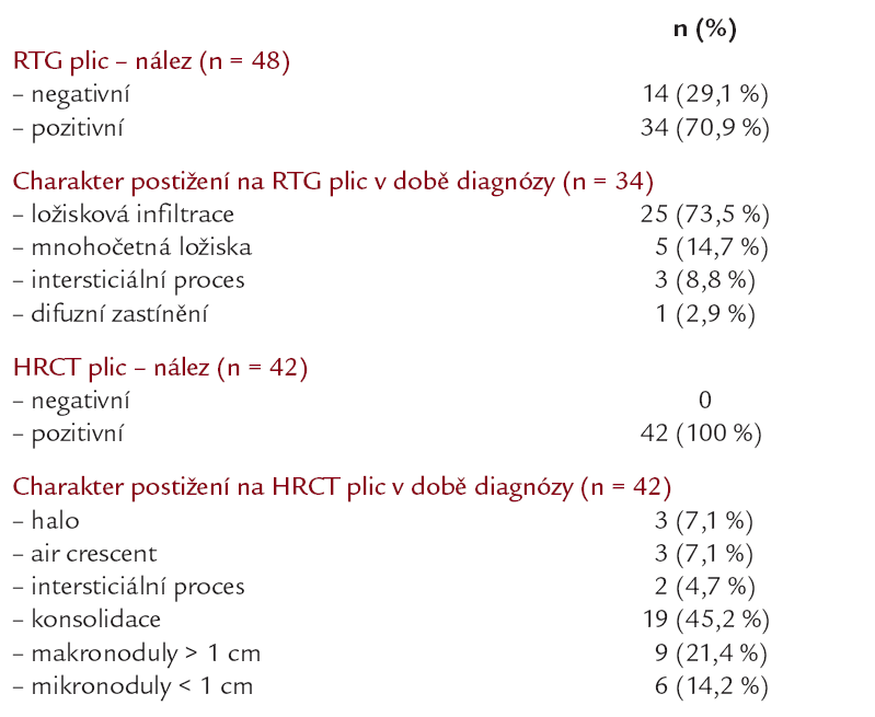 Charakter postižení na RTG plic a HRCT plic v době stanovení diagnózy IA.