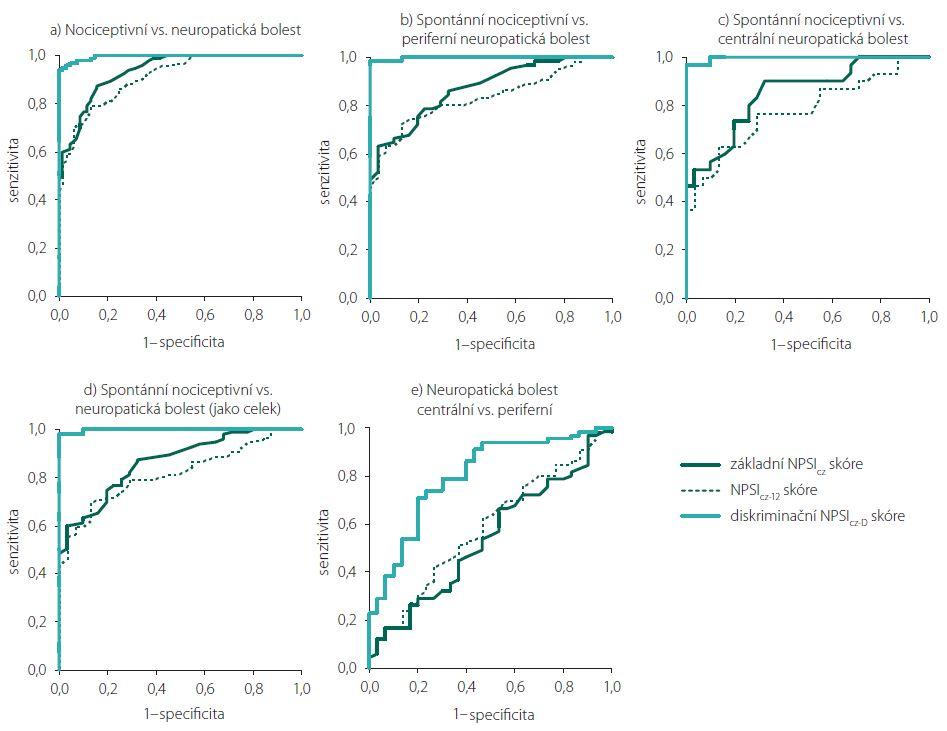 a–e) ROC analýza zaměřená na diskriminaci mezi jednotlivými typy bolesti při použití různých NPSI skóre.