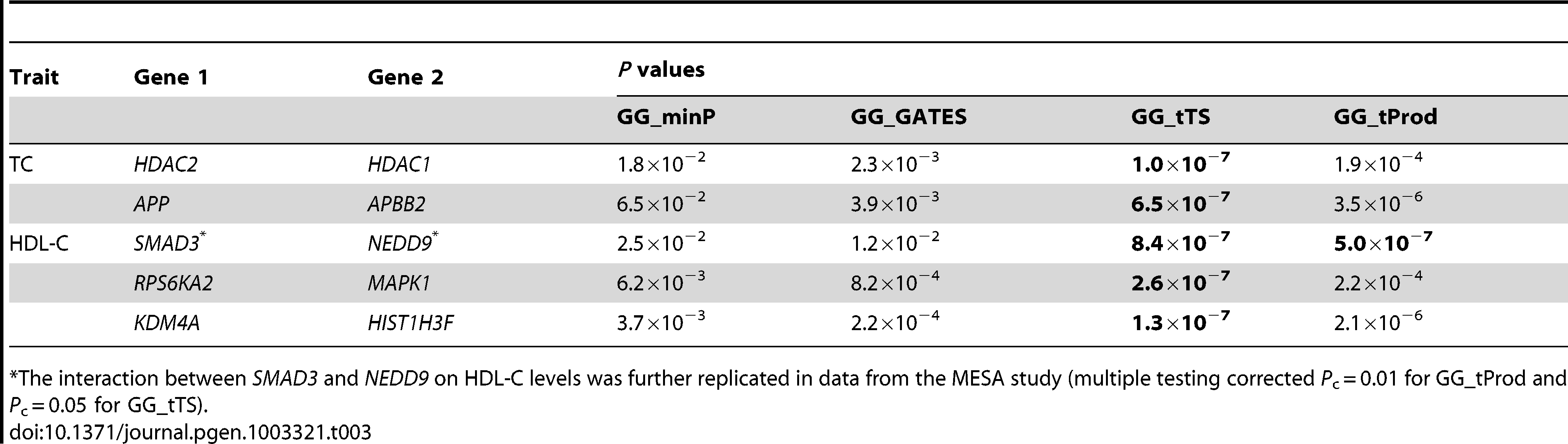 Significant (<i>P</i>&lt;9.4×10<sup>−7</sup>; bolded) gene-level interactions affecting total cholesterol (TC) and high-density lipoprotein cholesterol (HDL-C) levels in data from the ARIC study.