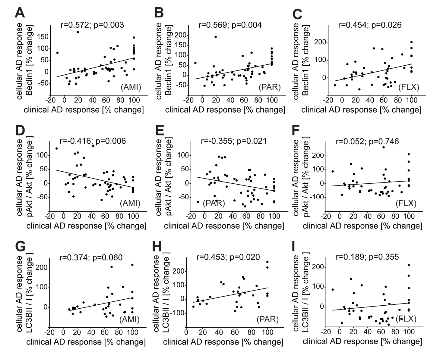 Correlation of clinical antidepressant response with the effects of antidepressants in PBMCs ex vivo.