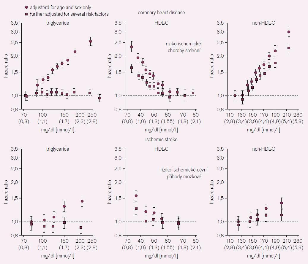 <b>Riziko ischemické choroby srdeční a ischemické cévní příhody mozkové – kvantily dle koncentrace triglyceridů, HDL- a non-HDL-cholesterolu.</b> Podle [12].
