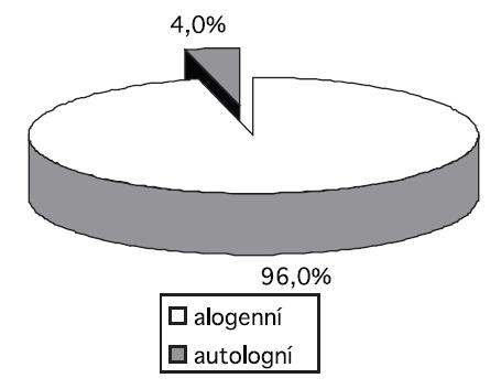 Podíl autologních odběrů plné krve na celkovém počtu odběrů plné krve v roce 2009.