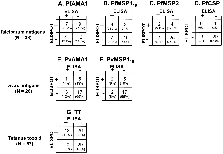 Correlation between ELISA and ELISPOT responses for each antigen.