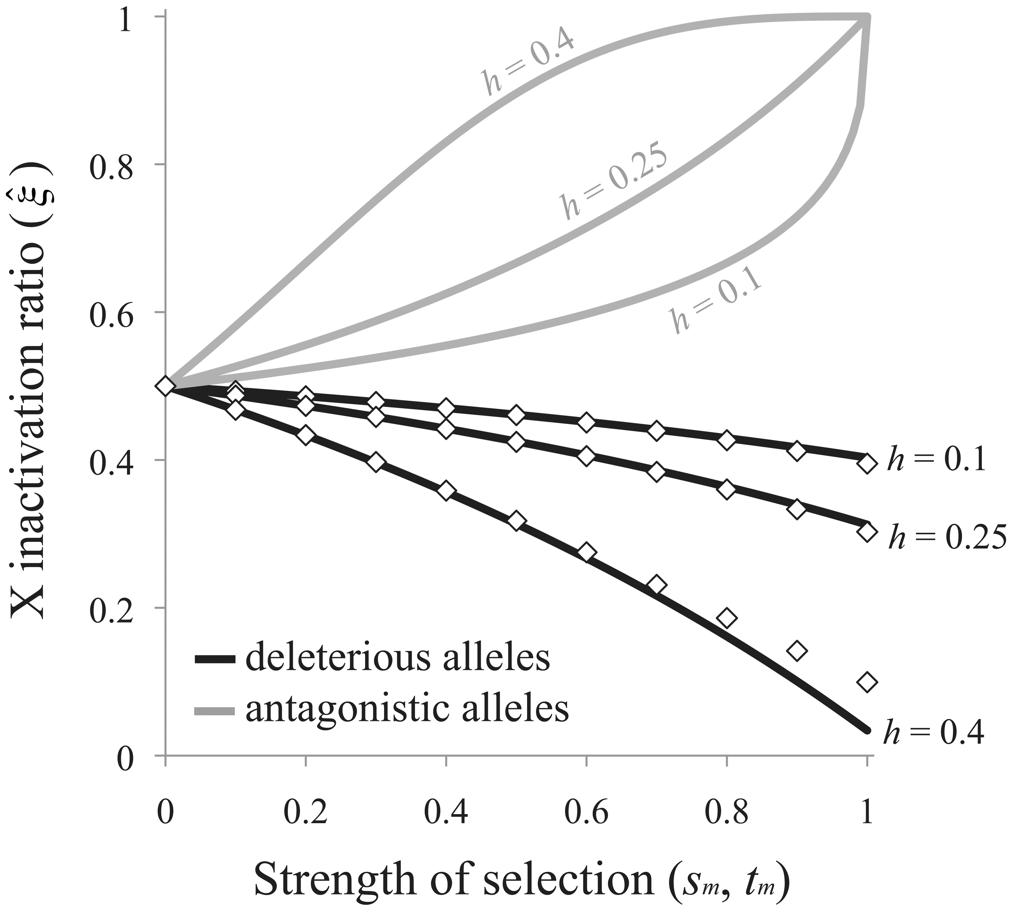 Sex-differential selection favors the evolution of biased RXI.