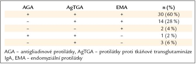 Sérologické testy celiakie u pacientů s osteoporózou a osteopenií (vlastní soubor).