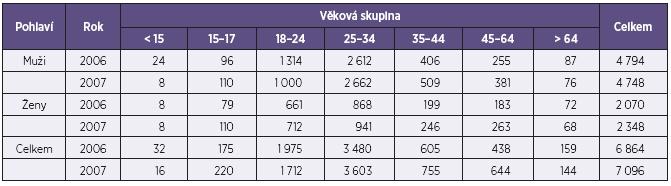 Rozložení středního odhadu problémových uživatelů opiátů/opioidů v ČR v letech 2006 a 2007 podle věkových skupin a pohlaví Table 5. Age and sex distribution of central PUO estimates in the Czech Republic in 2006 and 2007