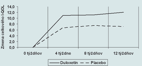 Zmena celkového I-QOL pri medikamentóznej liečbe duloxetinom(p < 0,05) a placebom (nesignifikantne) v tretej fáze klinického skúšania.