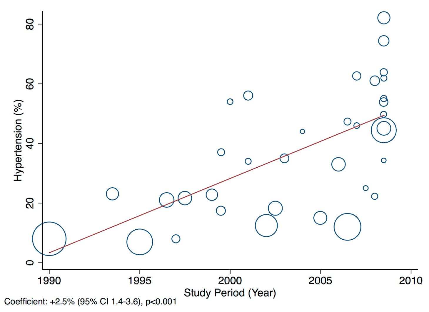 Meta-regression of hypertension against study period.