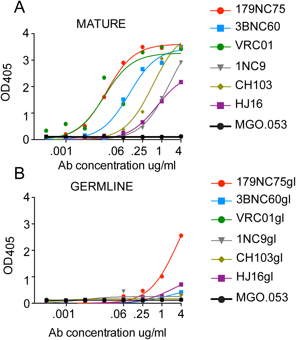 Mature <i>versus</i> predicted germline antibody binding to BG505 SOSIP.664-D7324 trimers in ELISA.