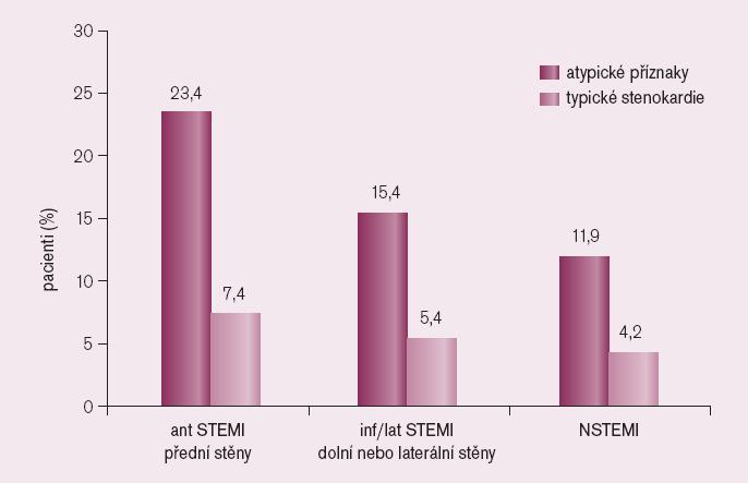 Hospitalizační mortalita srovnávající bezbolestný AIM s AIM s typickými stenokardiemi podle různé lokalizace a typu AIM [10].