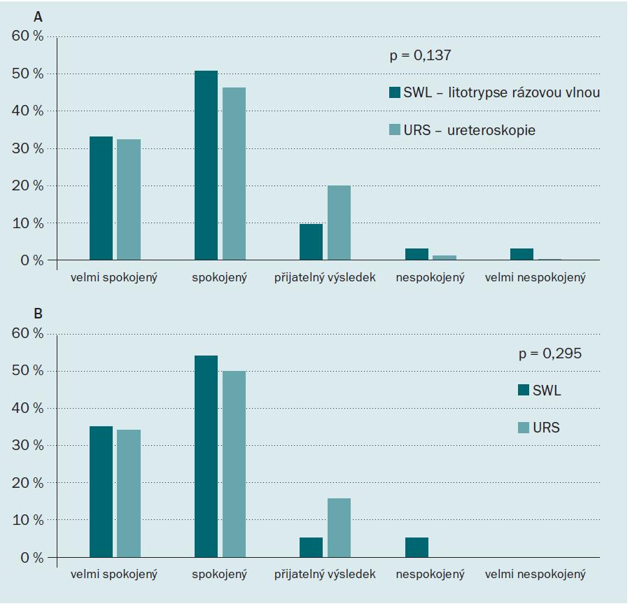 Celková spokojenost pacientů podle druhu léčby. A. před vyrovnáním struktury dat, B. po vyrovnání struktury dat.