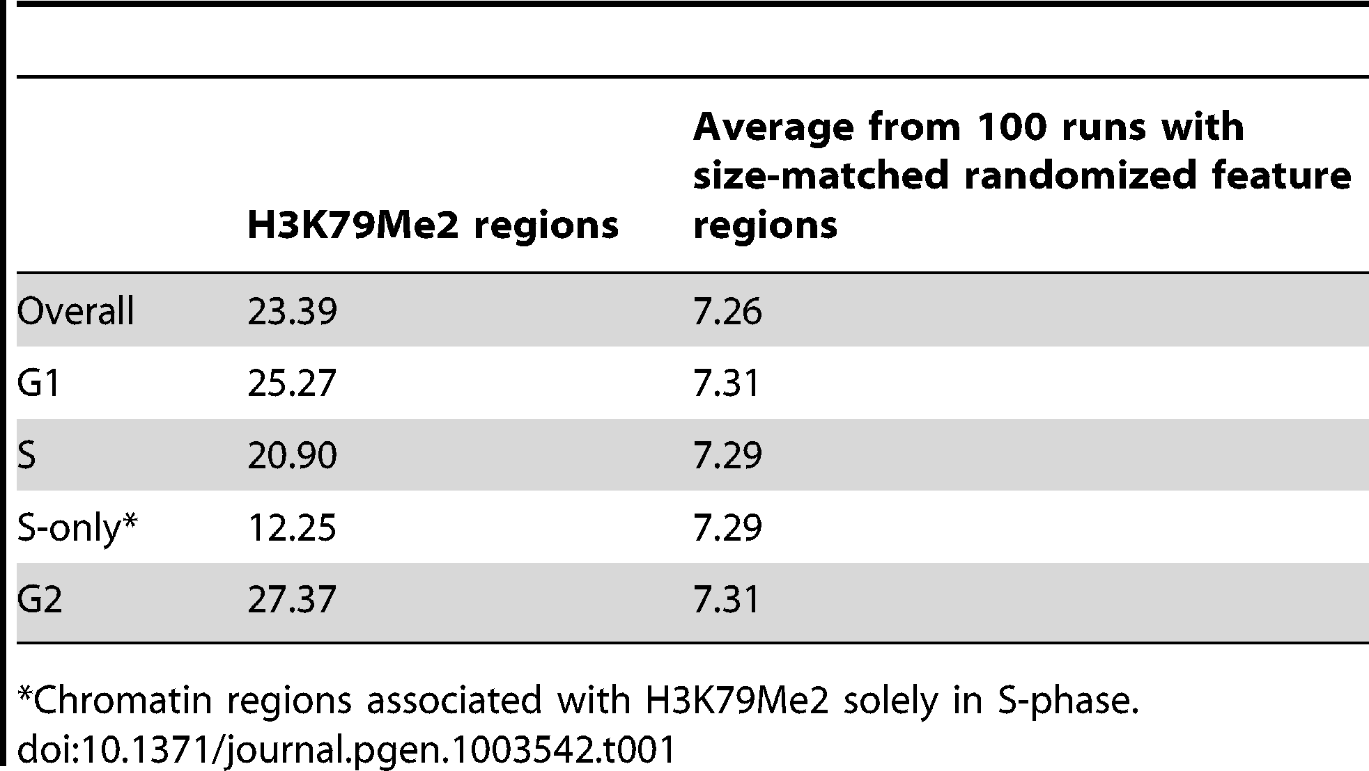 Fraction of H3K79Me2 regions that are within 2000 bp from a 15% FDR replication peak.