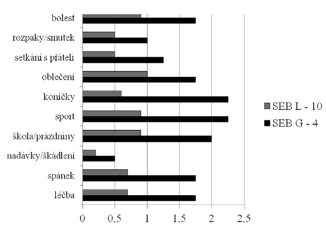 CDLQI jednotlivých otázek u pacientů s lokalizovanou a generalizovanou formou SEB (CDLQI – dětský dermatologický index kvality života, SEB – simplexní EB, L – lokalizovaná forma, G – generalizovaná forma)