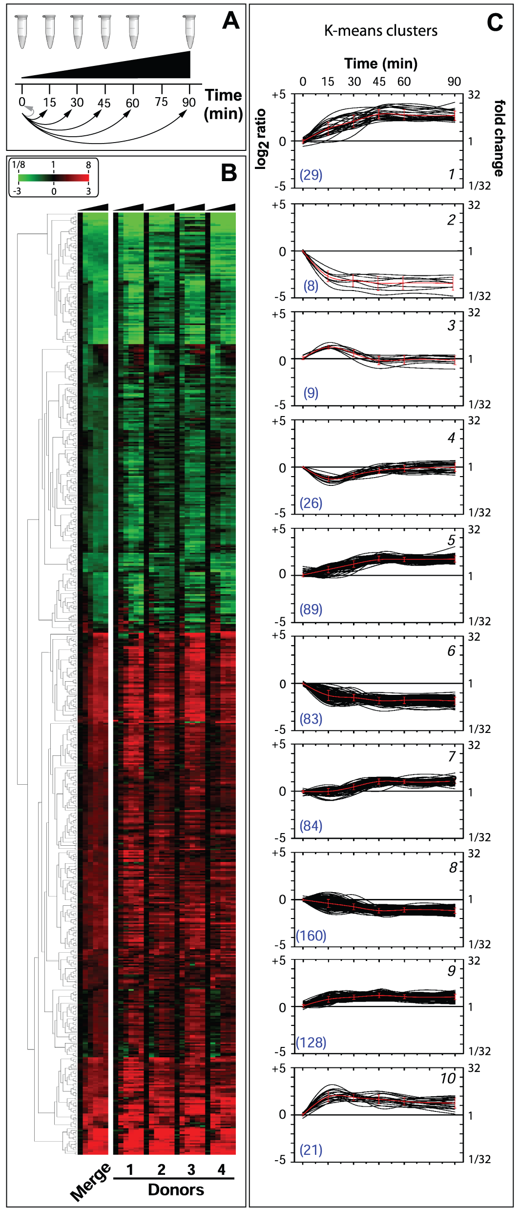 Global changes of Nm gene expression in human whole blood.
