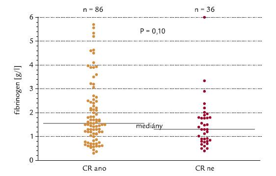 Hladina fibrinogenu a indukce CR.