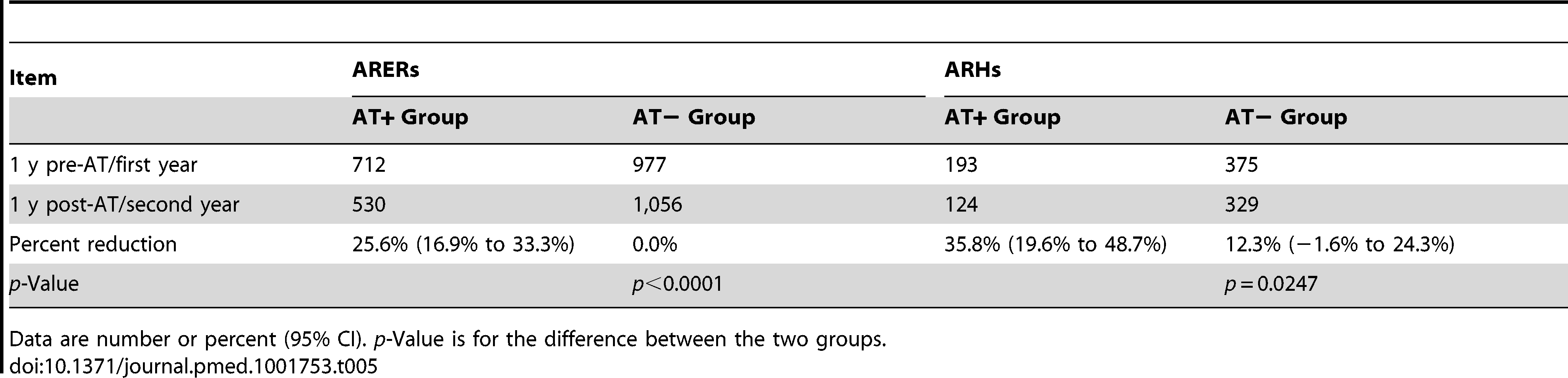Annual frequency of asthma-related emergency room visits and asthma-related hospitalizations: comparing adenotonsillectomy to no adenotonsillectomy.