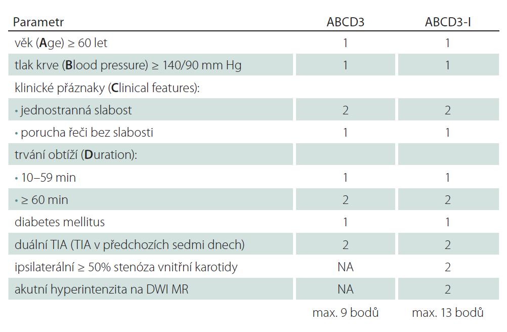 Skóre ABCD3 a ABCD3-I.