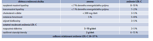 Tab. 15.16   Vplyv diétnych a režimových opatrení na redukciu LDL-cholesterolu