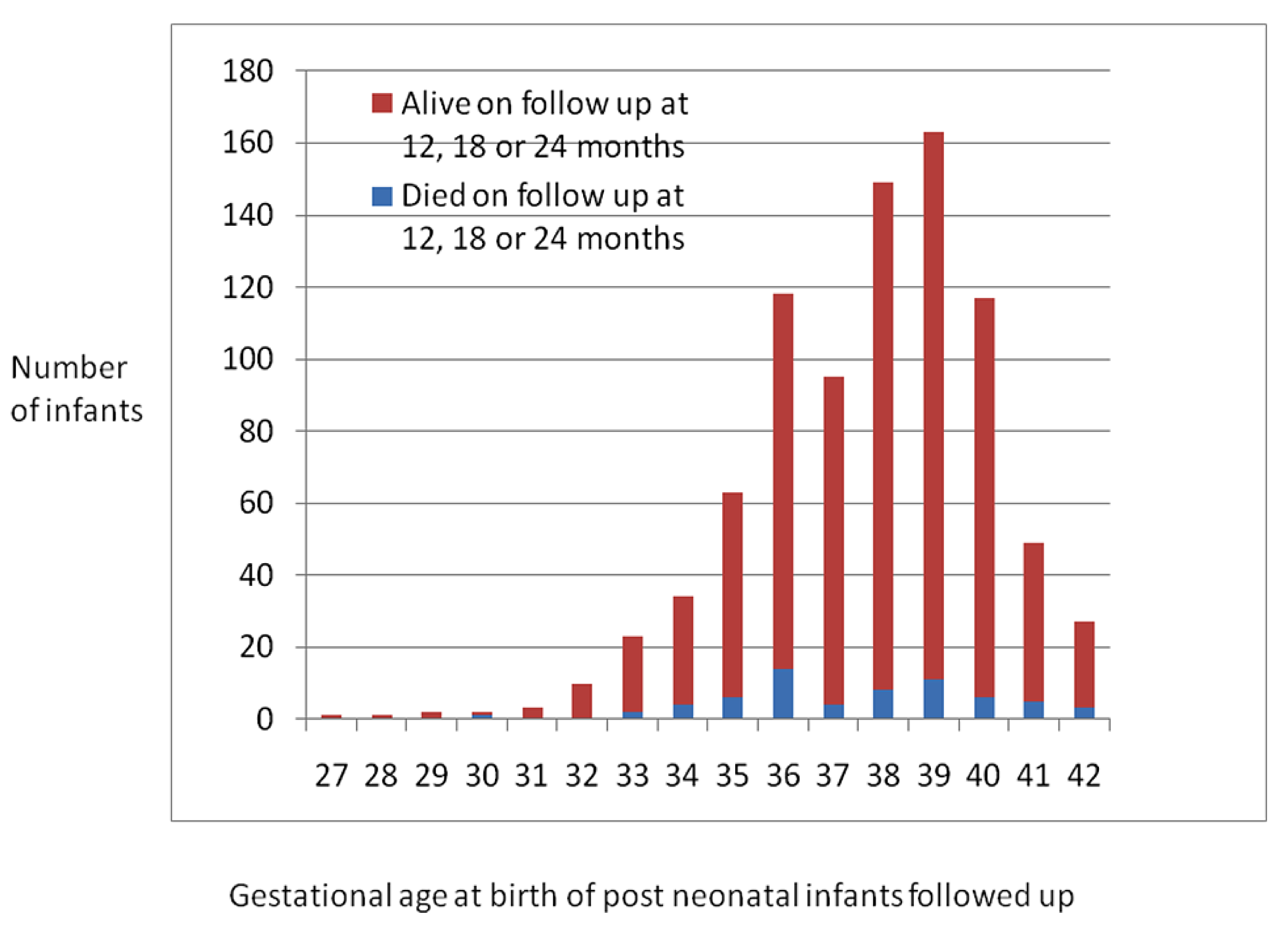 Number of post-neonatal infants followed up by gestational age at birth.