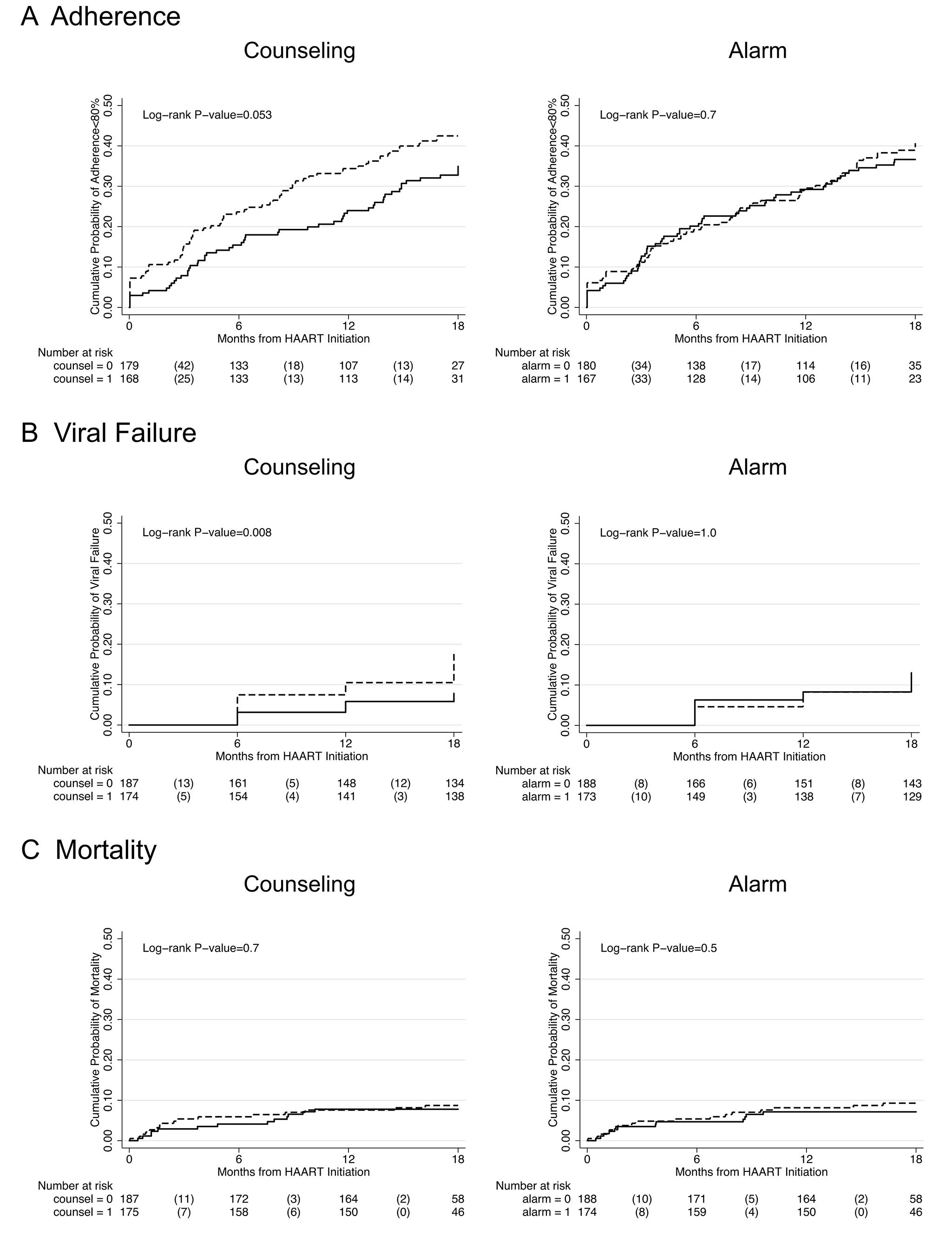 Kaplan-Meier survival curves comparing counseling versus no counseling and alarm versus no alarm.
