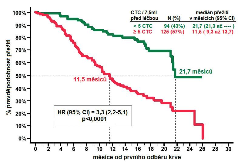 Celkové přežití pacientů s CRPC příznivým/nepříznivým počtem CTC před zahájením léčby (převzato se svolením z deBono et al. (12))