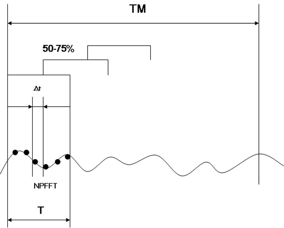 Vztah mezi intervalem vyšetřovaného úseku signálu TM, intervalem pozorování T, počtem bodů Fourierovy transformace NPFFT a periodou vzorkování Δt v diskrétním signálu.