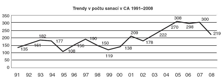 Počet sanací v celkové anestezii na lůžkovém oddělení v letech 1991–2008. Pokles pacientů v roce 2008 je dán 3měsíčním uzavřením operačních sálů pro rekonstrukci.
