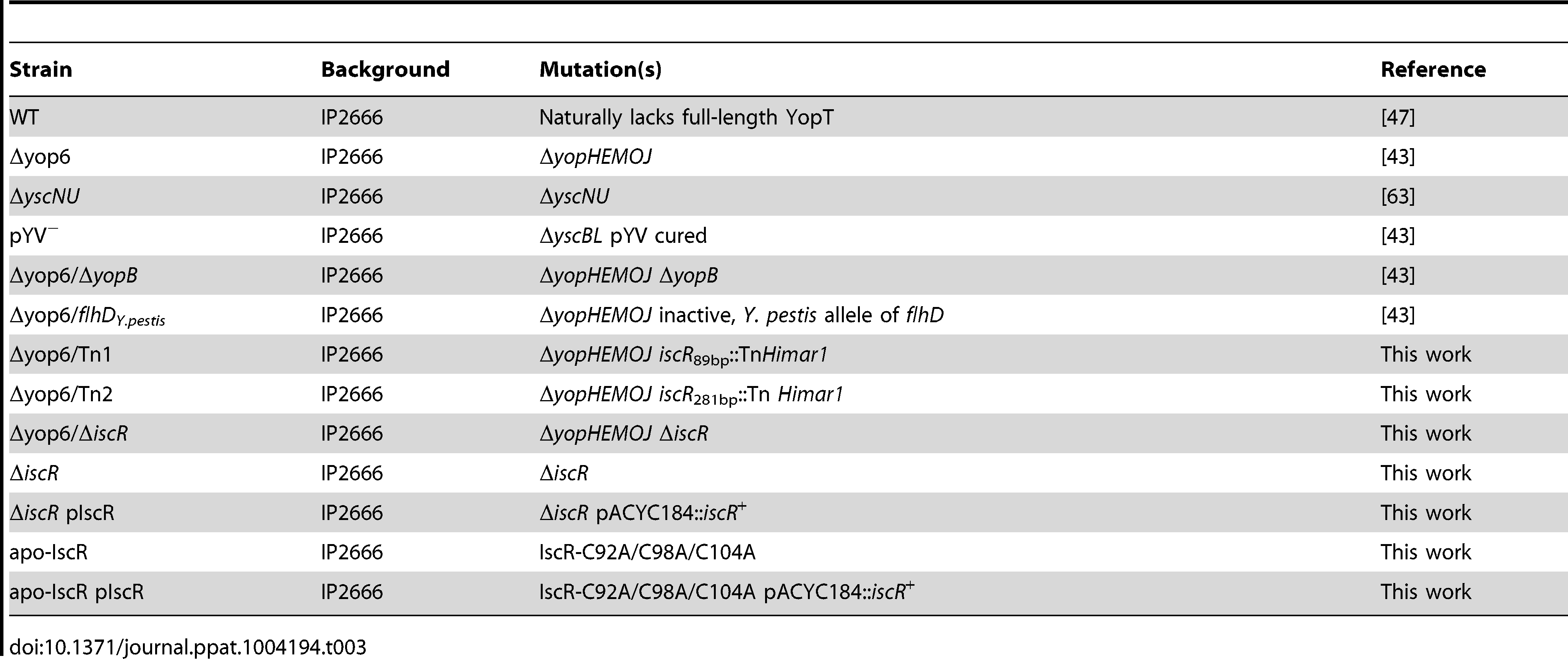 <i>Y. pseudotuberculosis</i> strains used in this study.