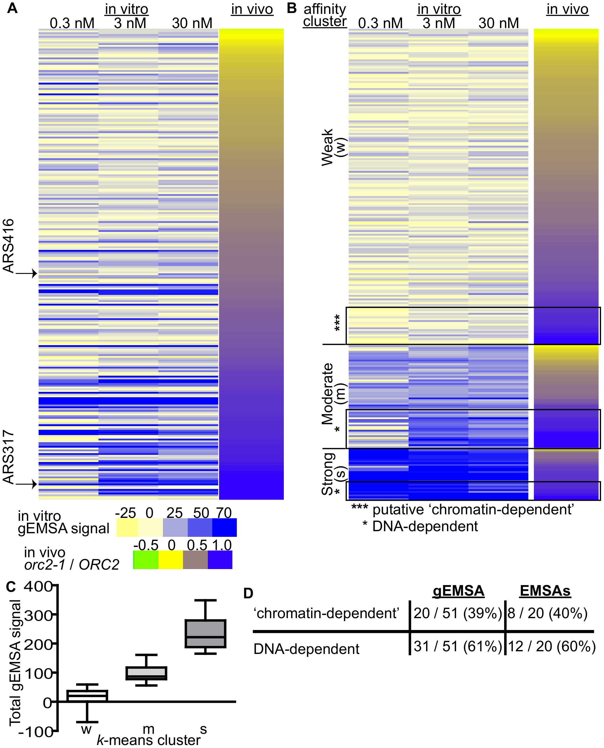 Features extrinsic to the ORC binding site dominated ORC-origin binding at many origins.