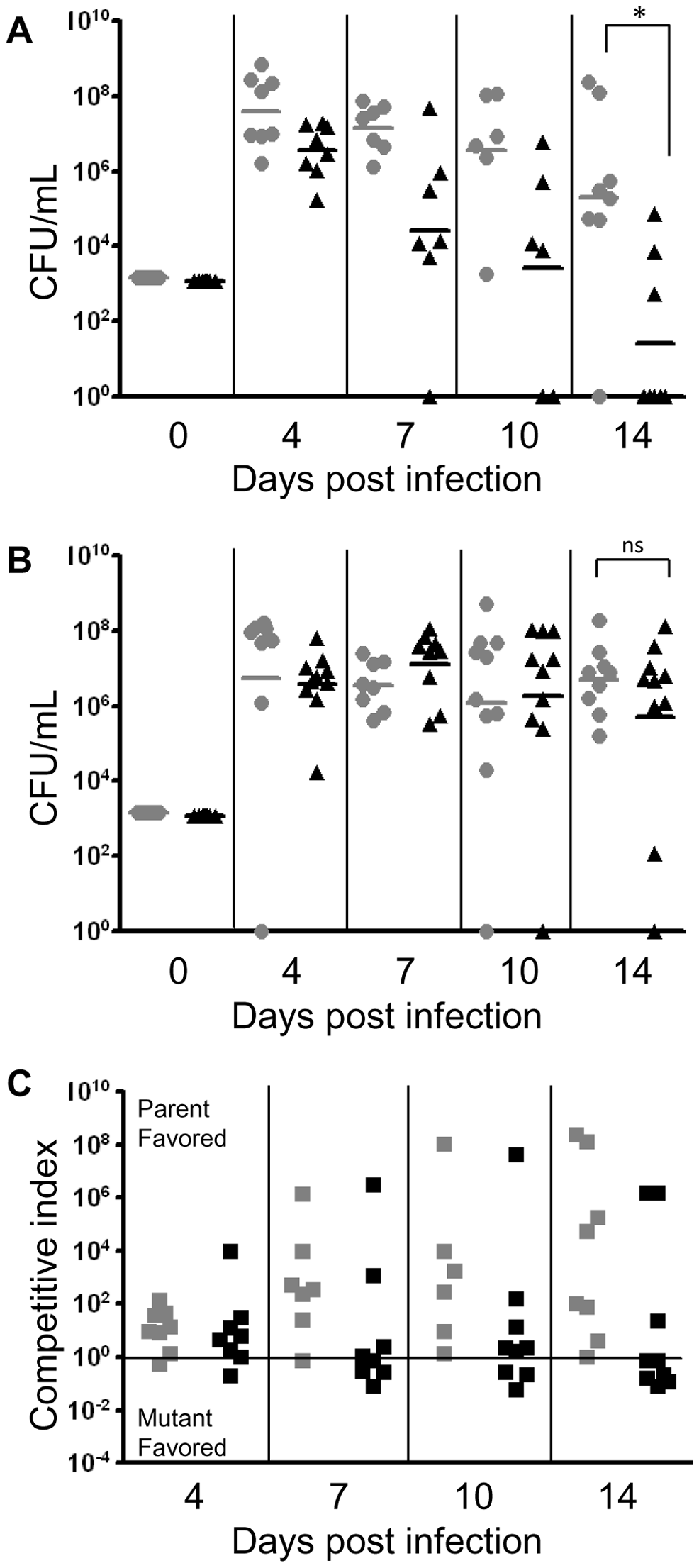 SapA is required for NTHI to directly counter host defensin lethality <i>in vivo.</i>