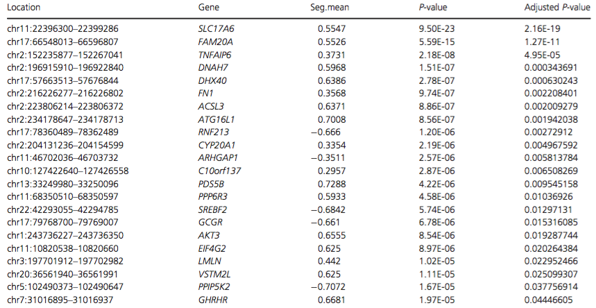 List of regions with significant P-values (<0.05) following analysis of WES data using FishingCNV