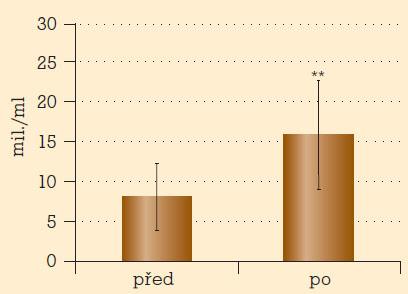 Počet spermií u mužů s erektilní dysfunkcí před léčbou a po tříměsíční léčbě tadalafilem.