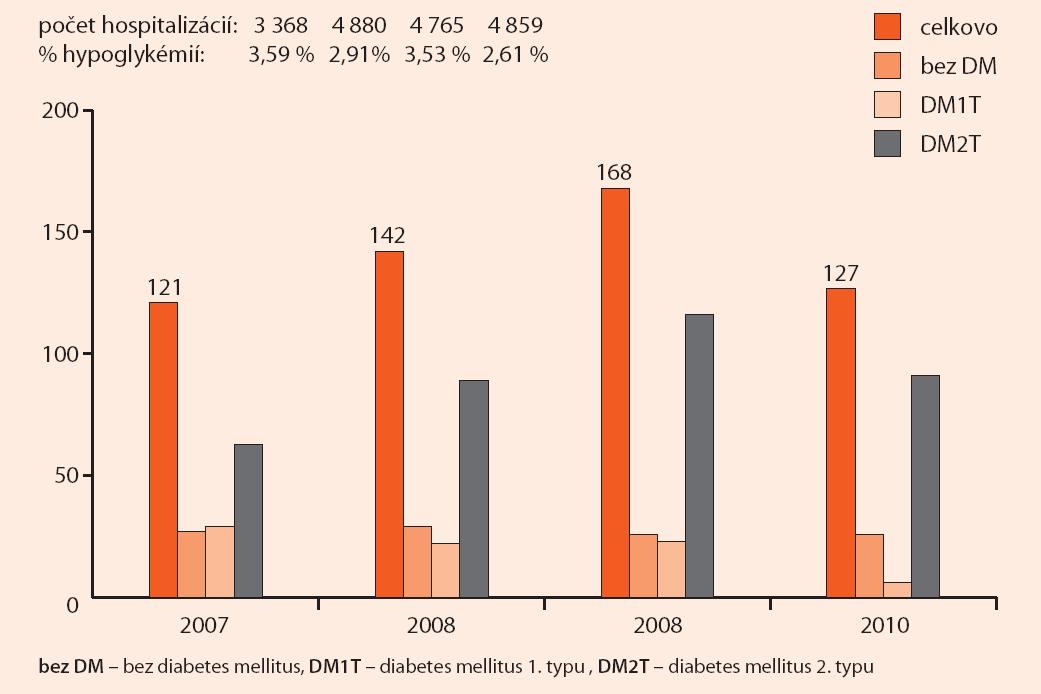 Prevalencia hospitalizačnej hypoglykémie v jednotlivých rokoch sledovania