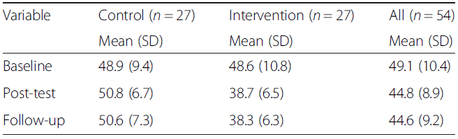 Mean and standard deviation (SD) for FQ scores at each time point