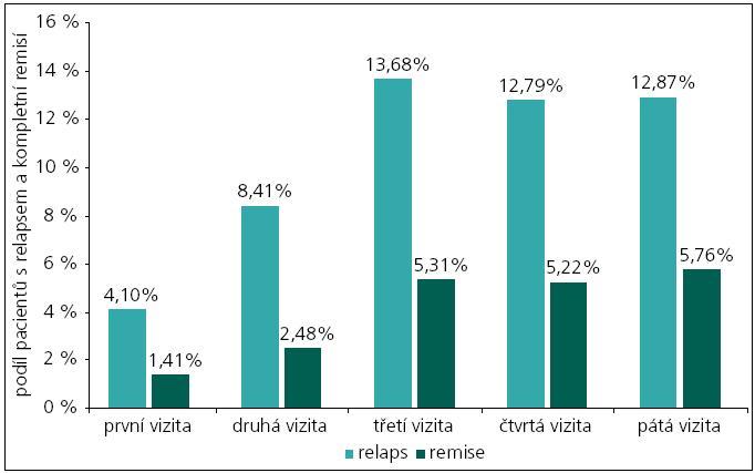 Znázornění podílu pacientů s relapsem onemocnění roztroušenou sklerózou při jednotlivých vizitách a počtech pacientů, u nichž byla dosažena remise relapsu.