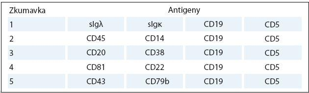 Antigeny, proti kterým jsou namířeny monoklonální protilátky při testování MRN pomocí čtyřbarevné průtokové cytometrie [16].