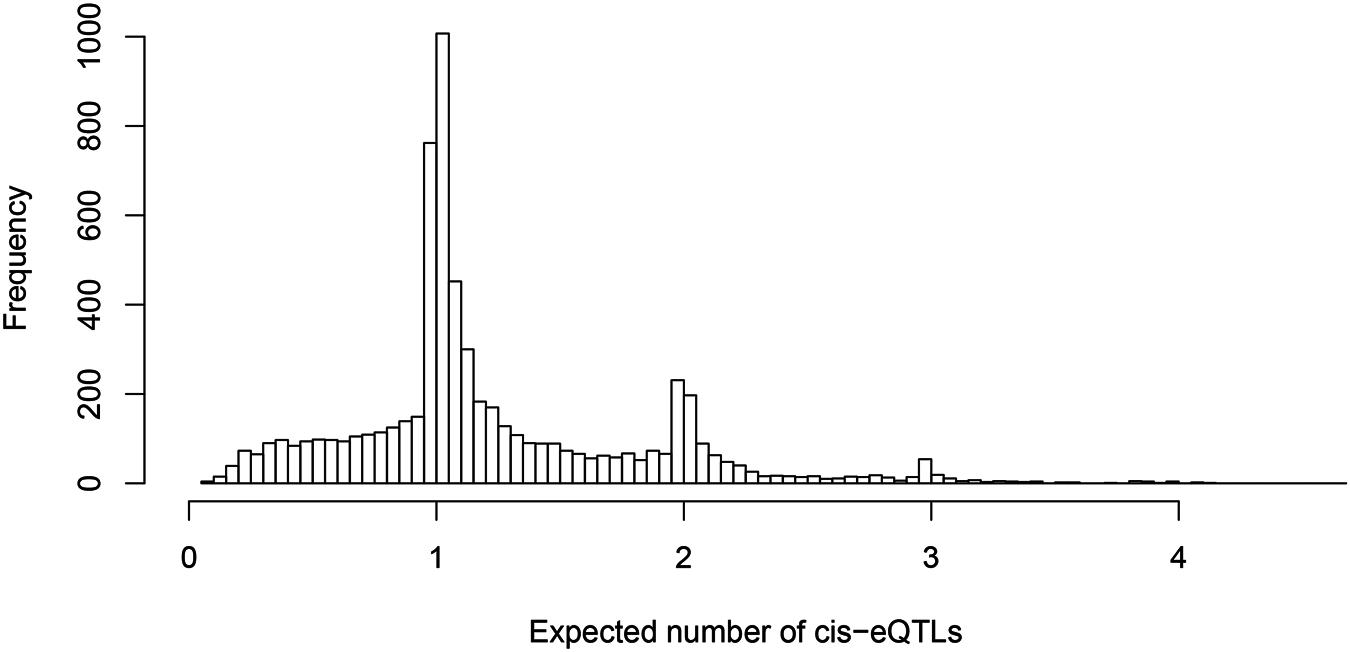Histogram of posterior expected number of <i>cis</i>-eQTLs in 6,555 identified eGenes.