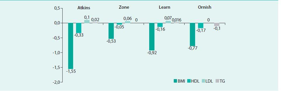 Vliv různých dietních modifikací na hladiny sérových lipidů a BMI. Upraveno podle [1].