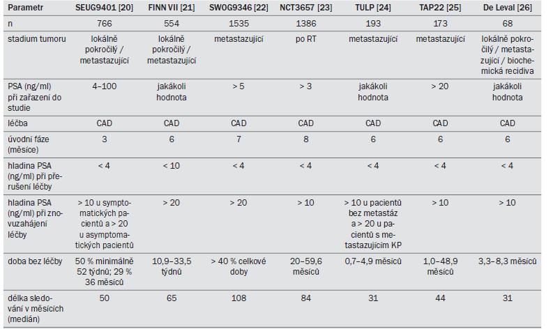 Tab. 13.2. Populace pacientů a léčebné cykly v sedmi studiích III. fáze zabývajících se IAD.