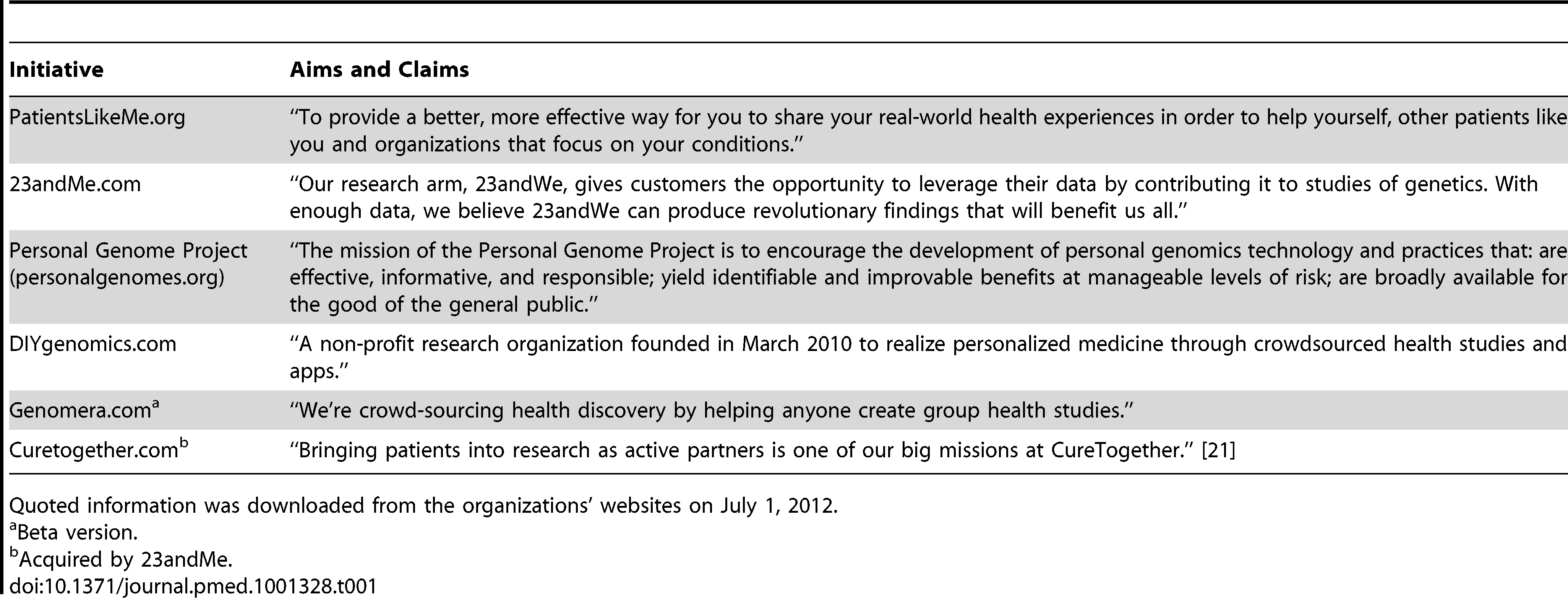 Examples of online research initiatives.